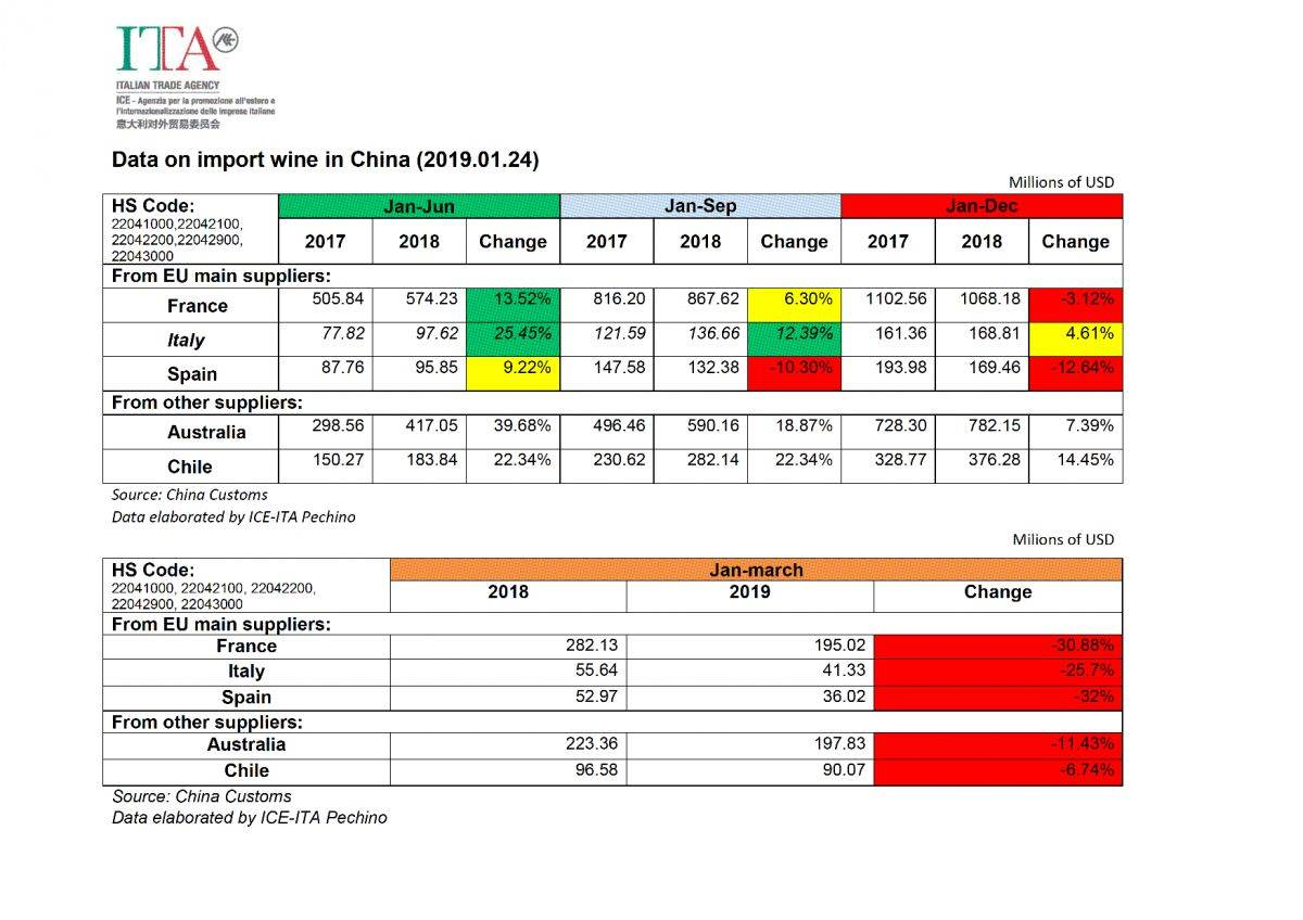 2019 wine data fonte Chinese Customs