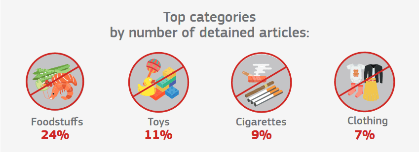 top-categories-by-number-of-detained-articles-ipr-infrigments.png