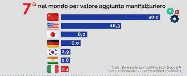 Perché è vincente puntare sull'industria italiana - Infografica