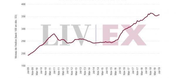 Liv-ex da record: il valore totale delle offerte ha superato 70 milioni di sterline